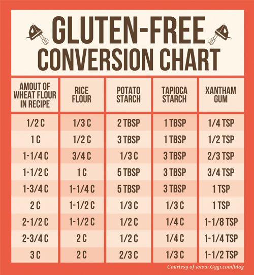 Conversion Chart for Gluten Free recipes